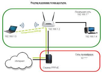 Что такое режим точки доступа в роутере?