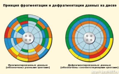 Что такое фрагментация диска?