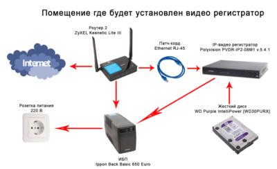 Как подключить dvr к интернету через роутер?