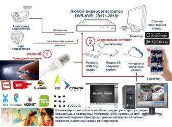Как подключить видеорегистратор к интернету через Wifi?