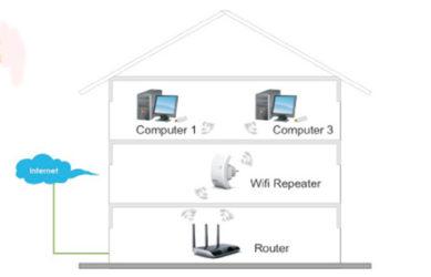 Как из телефона сделать репитер Wifi?