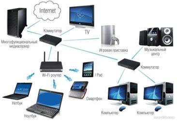 Как создать домашнюю локальную сеть через роутер?